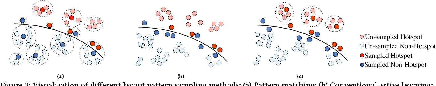 Figure 4 for Bridging the Gap Between Layout Pattern Sampling and Hotspot Detection via Batch Active Learning