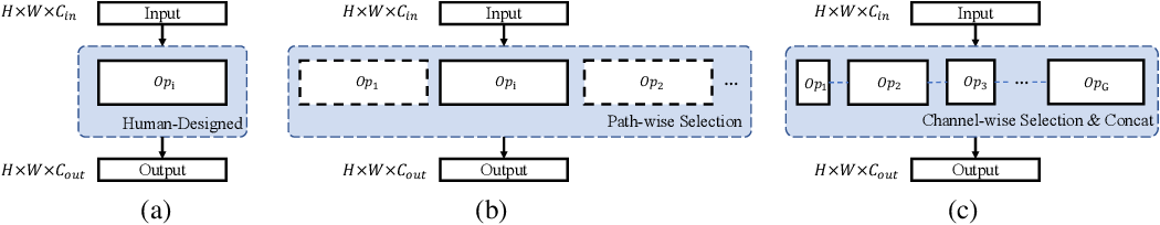 Figure 2 for Efficient Neural Architecture Transformation Searchin Channel-Level for Object Detection