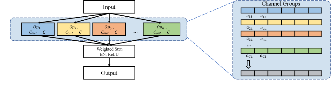 Figure 3 for Efficient Neural Architecture Transformation Searchin Channel-Level for Object Detection