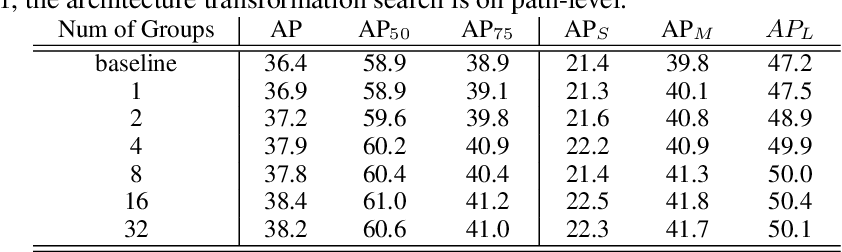 Figure 4 for Efficient Neural Architecture Transformation Searchin Channel-Level for Object Detection