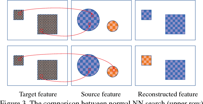 Figure 3 for Arbitrary Style Transfer with Deep Feature Reshuffle