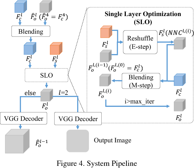 Figure 4 for Arbitrary Style Transfer with Deep Feature Reshuffle