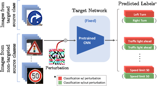 Figure 1 for Double Targeted Universal Adversarial Perturbations