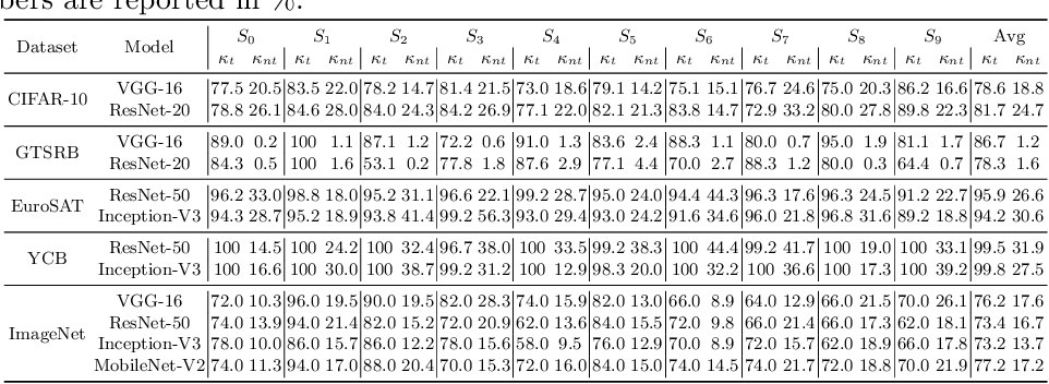 Figure 2 for Double Targeted Universal Adversarial Perturbations