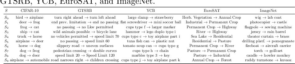 Figure 3 for Double Targeted Universal Adversarial Perturbations