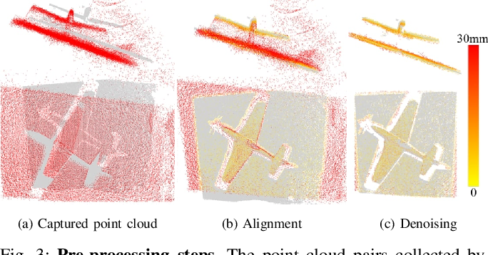 Figure 3 for Joint Depth and Normal Estimation from Real-world Time-of-flight Raw Data