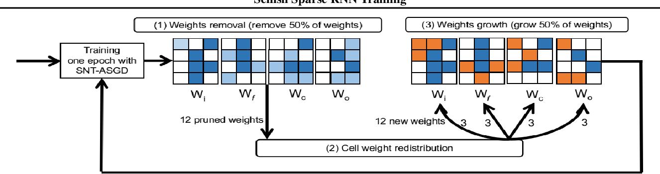Figure 1 for Selfish Sparse RNN Training