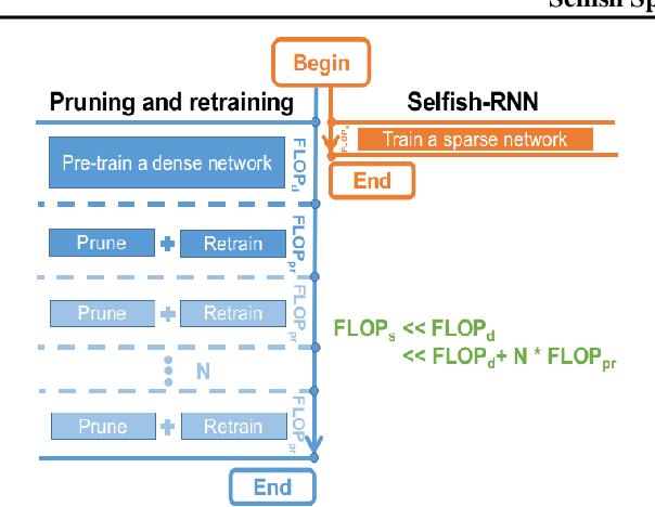 Figure 3 for Selfish Sparse RNN Training