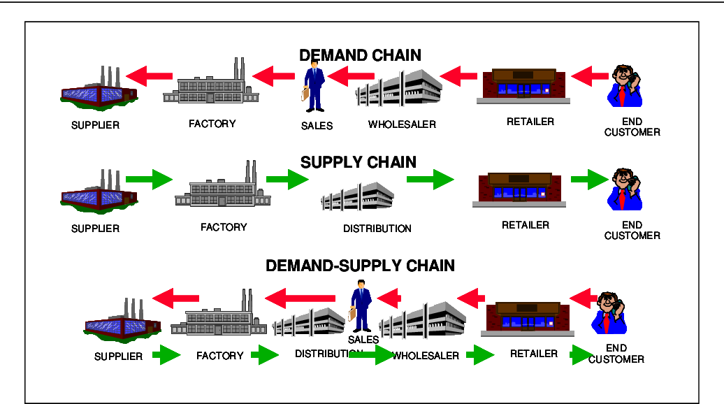 Selecting The Right Supply Chain For A Customer In Project Business