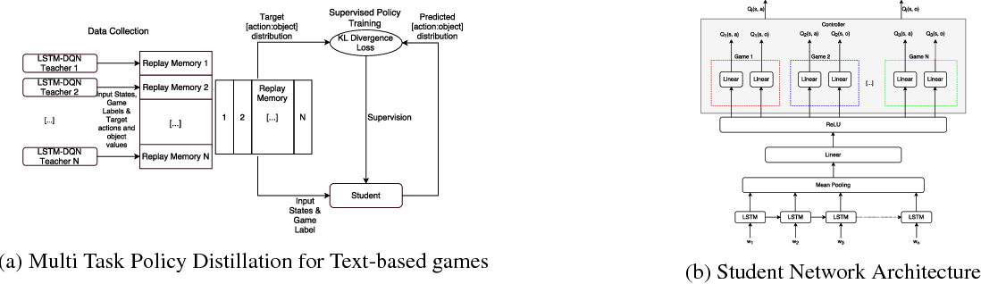 Figure 1 for Language Expansion In Text-Based Games