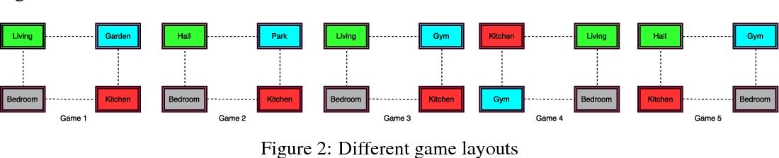 Figure 3 for Language Expansion In Text-Based Games