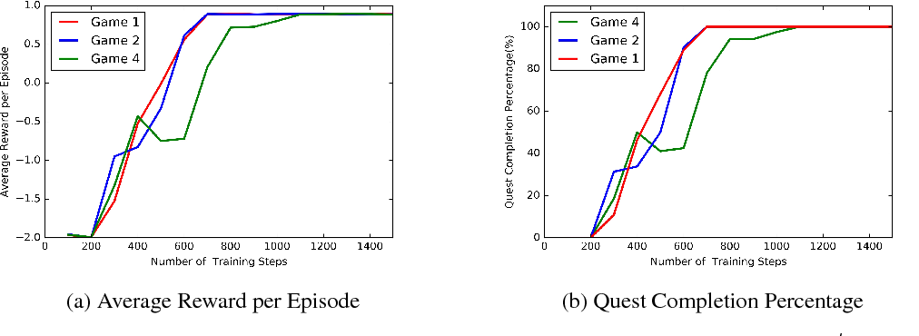 Figure 4 for Language Expansion In Text-Based Games