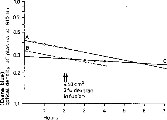 Figure 1 from The effective oncotic pressure of dextran  - Semantic