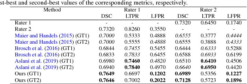 Figure 2 for Multi-branch Convolutional Neural Network for Multiple Sclerosis Lesion Segmentation