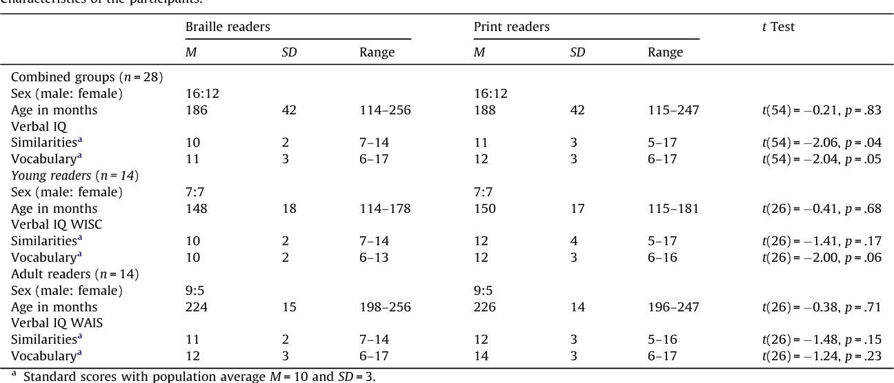 Differential Cognitive And Perceptual Correlates Of Print Reading