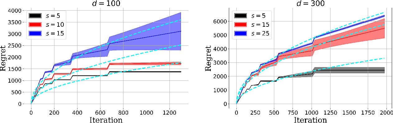 Figure 2 for Nearly Dimension-Independent Sparse Linear Bandit over Small Action Spaces via Best Subset Selection