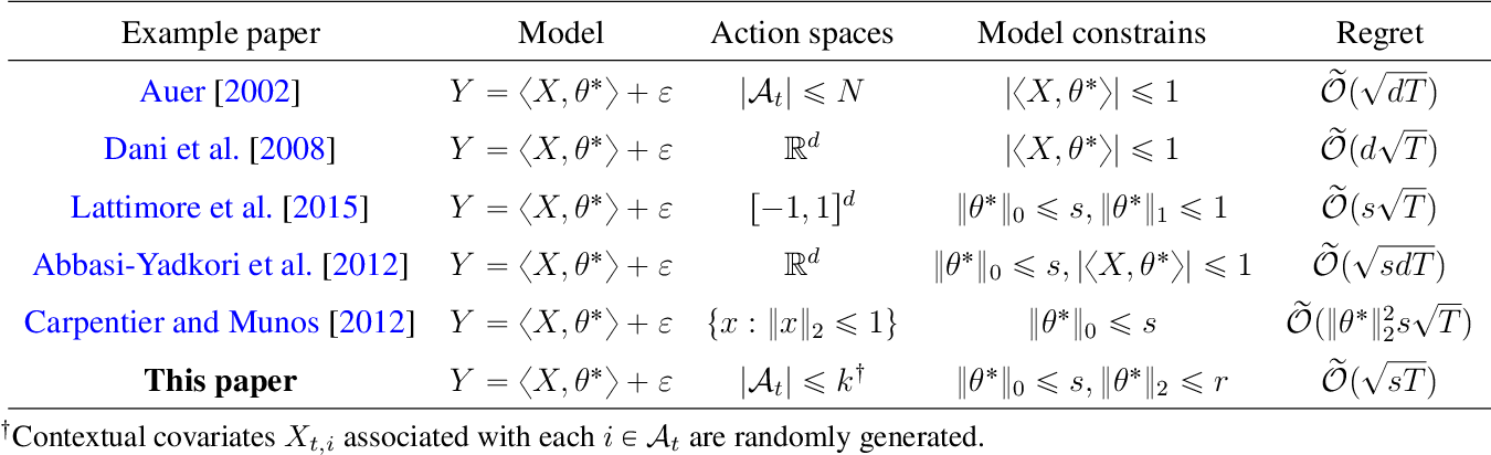 Figure 1 for Nearly Dimension-Independent Sparse Linear Bandit over Small Action Spaces via Best Subset Selection