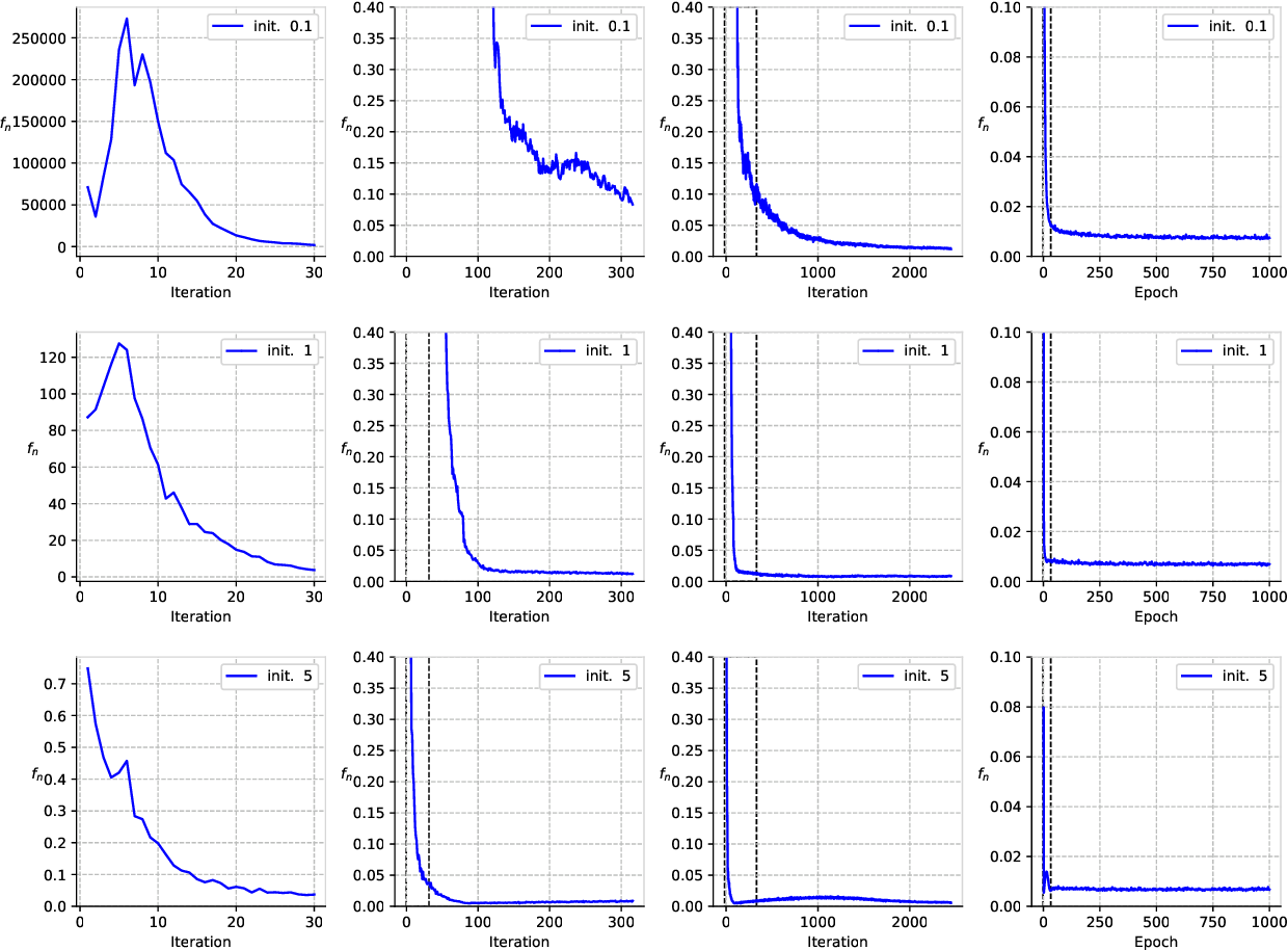 Figure 3 for Explicit regularization and implicit bias in deep network classifiers trained with the square loss