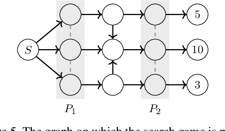 Figure 4 for Stochastic Regret Minimization in Extensive-Form Games