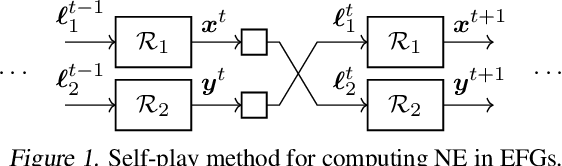 Figure 1 for Stochastic Regret Minimization in Extensive-Form Games