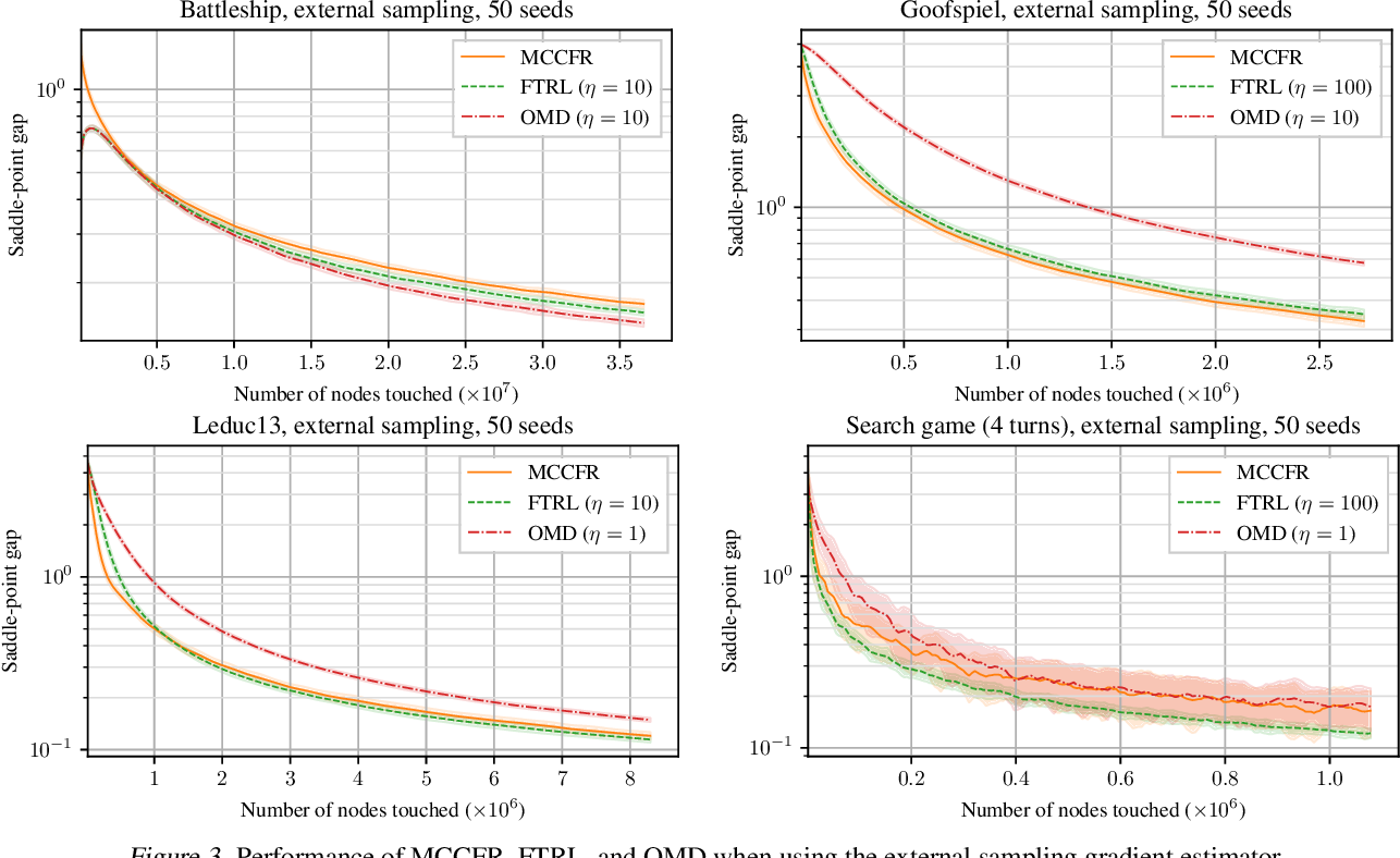 Figure 2 for Stochastic Regret Minimization in Extensive-Form Games