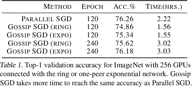 Figure 1 for Accelerating Gossip SGD with Periodic Global Averaging
