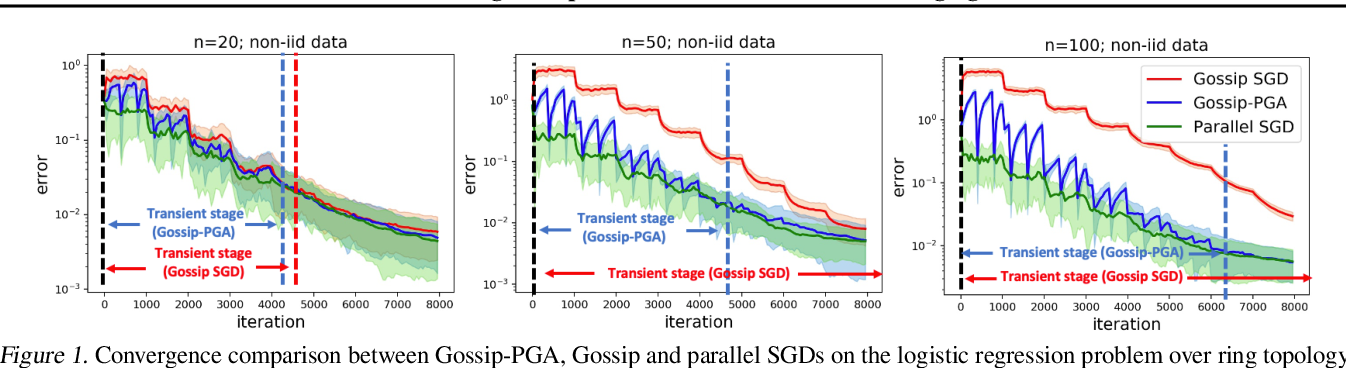 Figure 2 for Accelerating Gossip SGD with Periodic Global Averaging