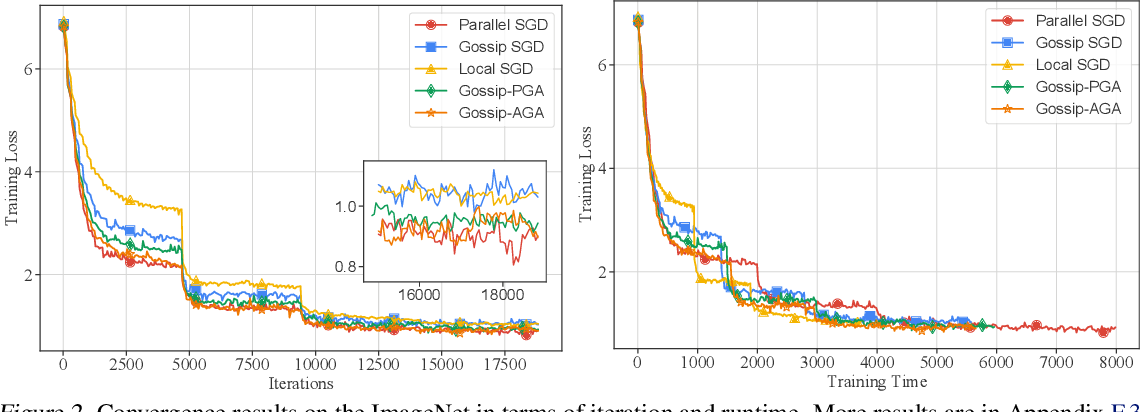 Figure 4 for Accelerating Gossip SGD with Periodic Global Averaging