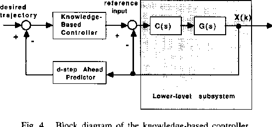 Design of a Knowledge-Based Controller for Intelligent