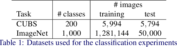 Figure 1 for Adaptive Compression-based Lifelong Learning