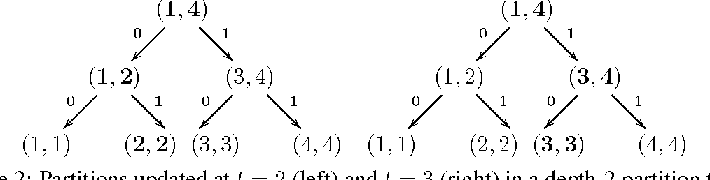 Figure 3 for Partition Tree Weighting