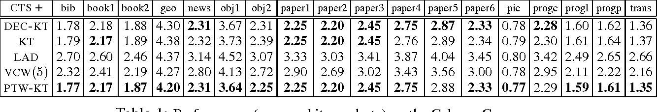 Figure 2 for Partition Tree Weighting
