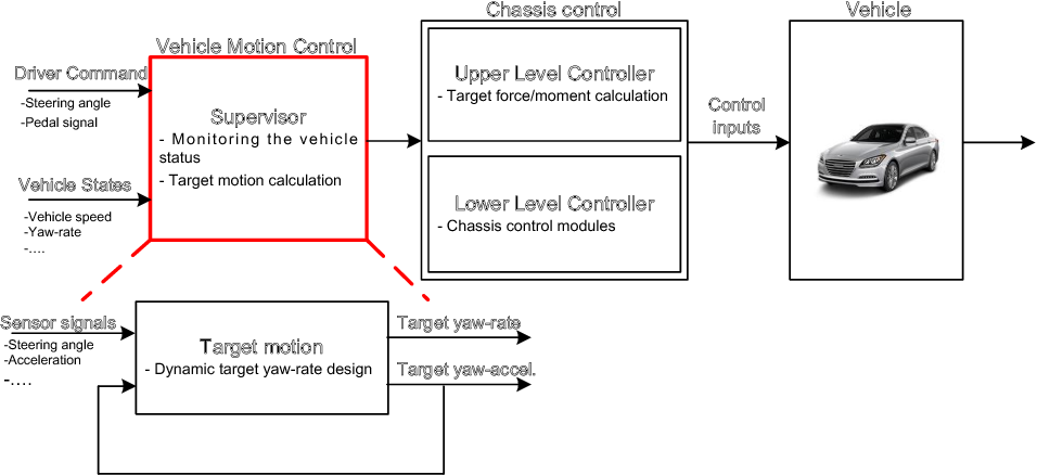PDF] Dynamic Target Yaw-rate Design for Chassis Control