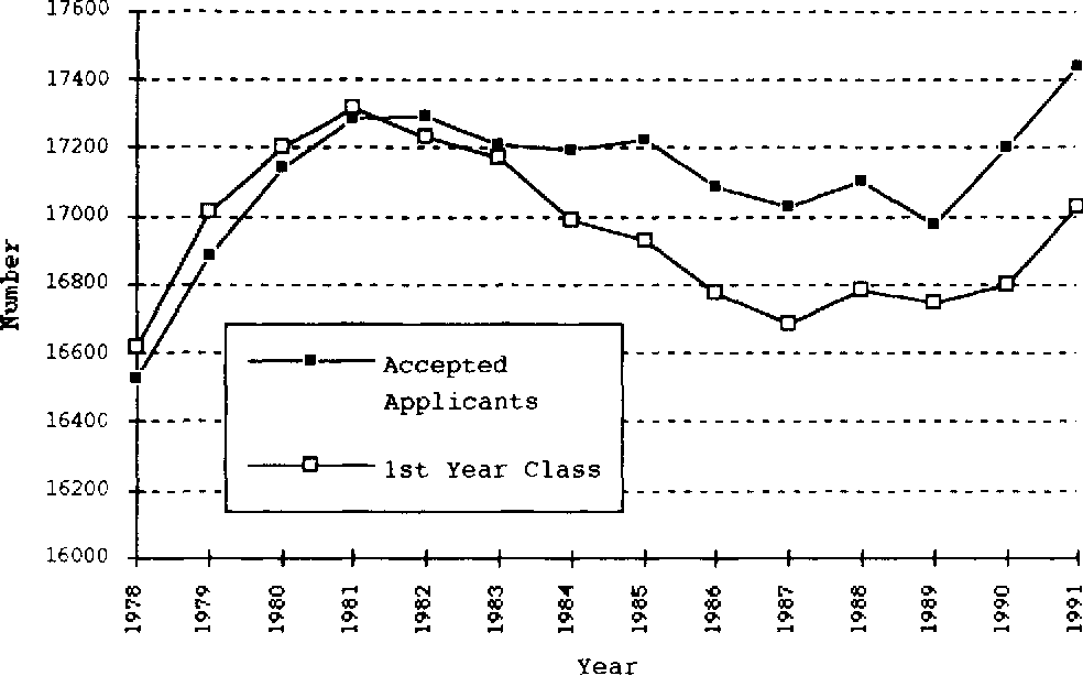 Figure 5 from Foreign medical graduates and U S  physician supply