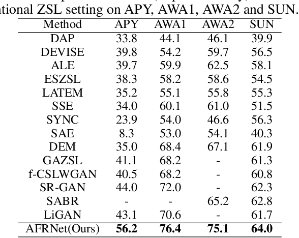Figure 4 for Zero-Shot Learning from Adversarial Feature Residual to Compact Visual Feature