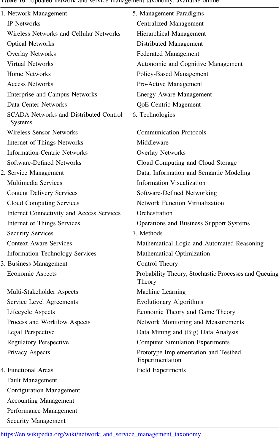 Updated Taxonomy For The Network And Service Management Research