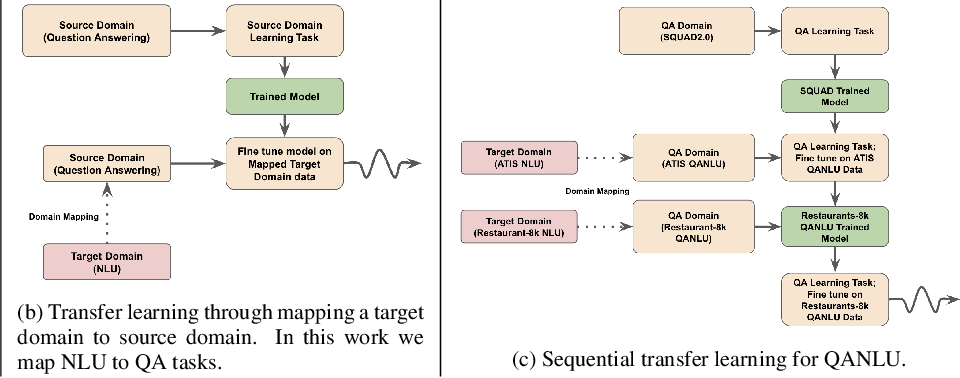 Figure 1 for Language Model is All You Need: Natural Language Understanding as Question Answering