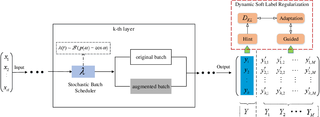Figure 1 for Stochastic Batch Augmentation with An Effective Distilled Dynamic Soft Label Regularizer