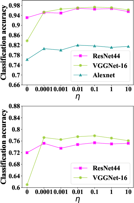 Figure 3 for Stochastic Batch Augmentation with An Effective Distilled Dynamic Soft Label Regularizer