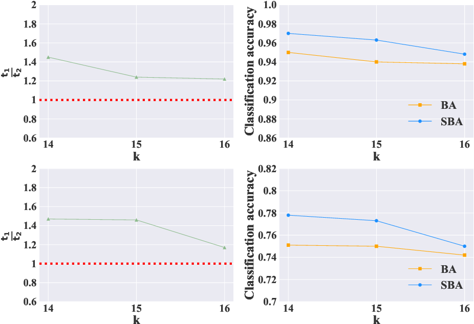 Figure 4 for Stochastic Batch Augmentation with An Effective Distilled Dynamic Soft Label Regularizer