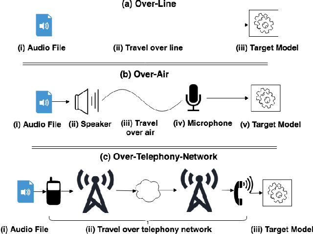 Figure 4 for SoK: The Faults in our ASRs: An Overview of Attacks against Automatic Speech Recognition and Speaker Identification Systems