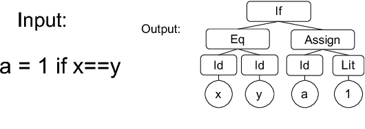 Figure 1 for Towards Synthesizing Complex Programs from Input-Output Examples