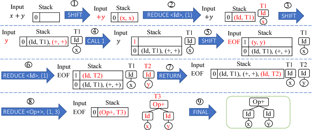 Figure 3 for Towards Synthesizing Complex Programs from Input-Output Examples