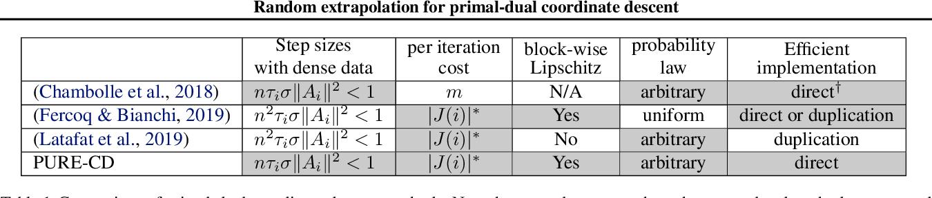 Figure 1 for Random extrapolation for primal-dual coordinate descent