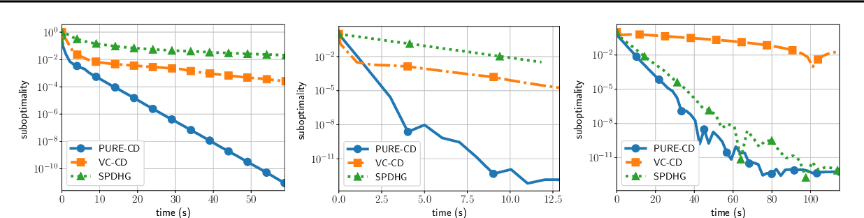 Figure 2 for Random extrapolation for primal-dual coordinate descent