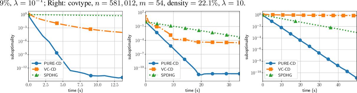 Figure 3 for Random extrapolation for primal-dual coordinate descent