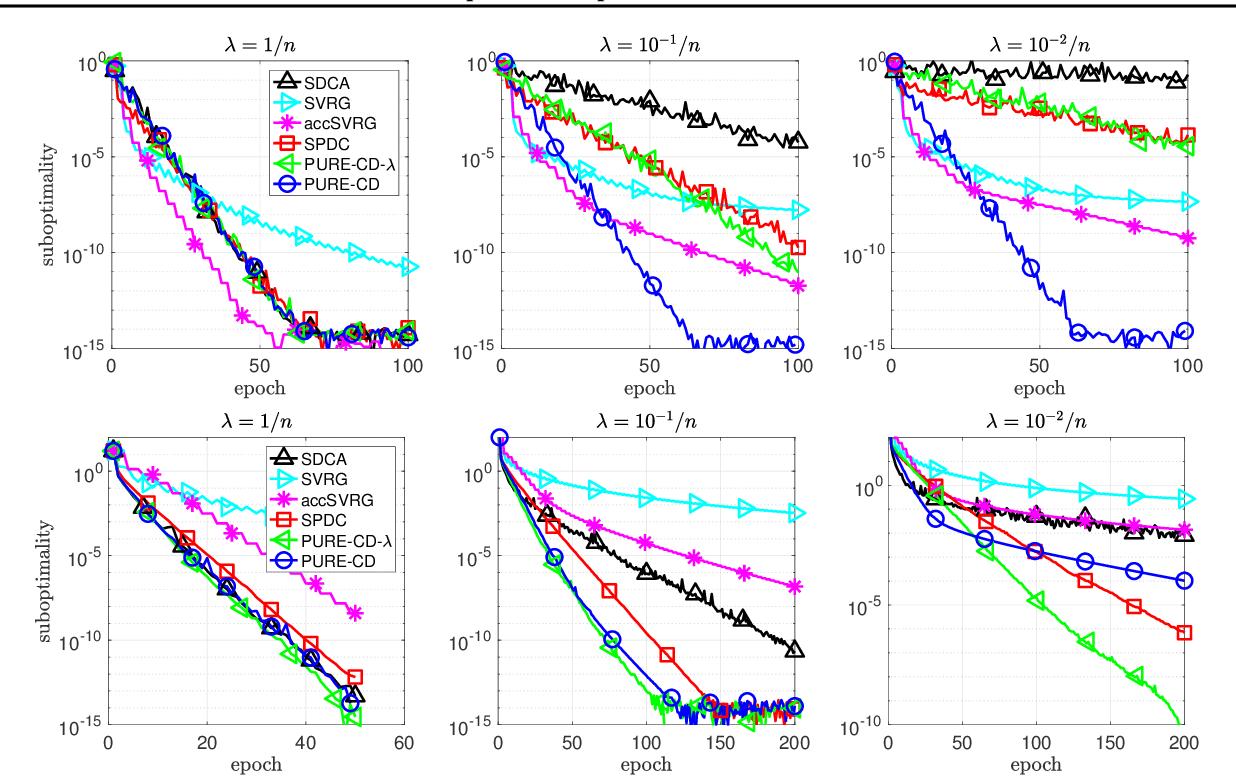Figure 4 for Random extrapolation for primal-dual coordinate descent
