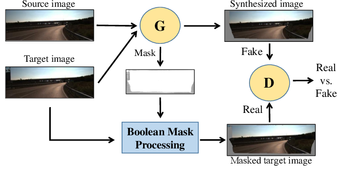 Figure 1 for Masked GANs for Unsupervised Depth and Pose Prediction with Scale Consistency