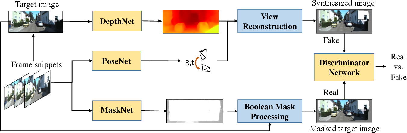 Figure 3 for Masked GANs for Unsupervised Depth and Pose Prediction with Scale Consistency