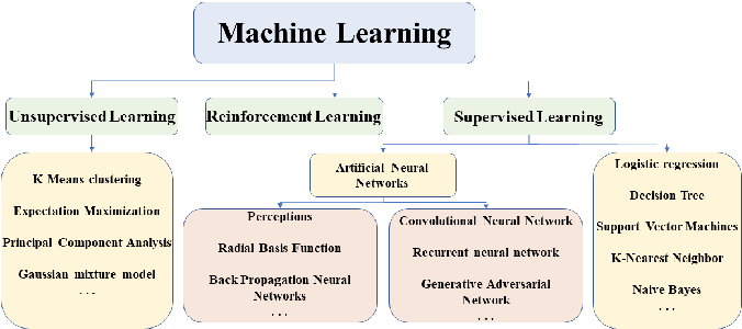 Figure 3 for A State-of-the-art Survey of Artificial Neural Networks for Whole-slide Image Analysis:from Popular Convolutional Neural Networks to Potential Visual Transformers